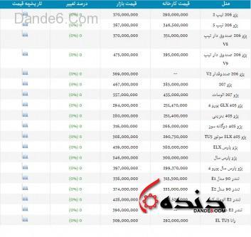 قیمت ایران خودرو -1