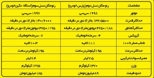 جدول مشخصات فنی رنو مگان - اسکالا 2014