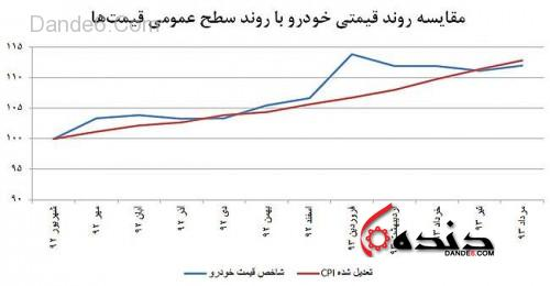 مقایسه قیمت خودرو و تورم