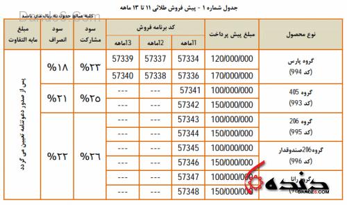 پیش فروش طلایی ایران خودرو - بهمن 93