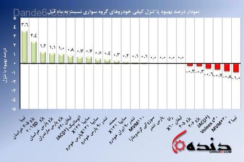 جدول کیفیت بهمن ماه-1