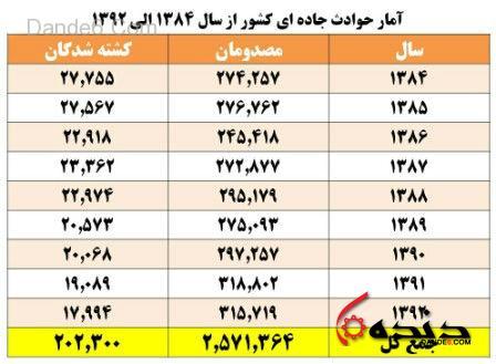 تلفات تصادفات رانندگی ایران