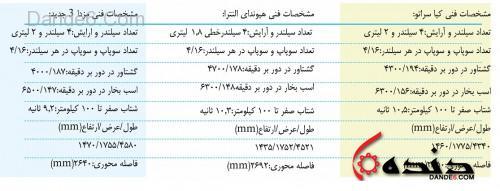 مقایسه کیا سراتو،مزدا3 و هیوندای النترا