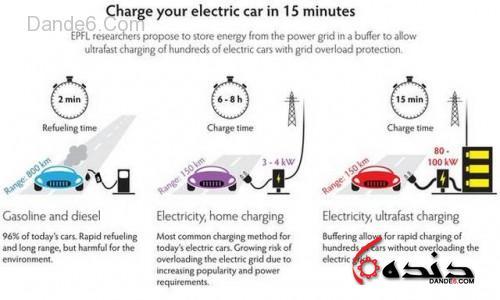تکنولوژی شارژ سریع-1