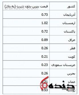 قیمت بنزین ایران و کشورهای خاورمیانه