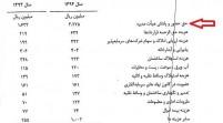 مقایسه فیش حقوقی مدیران خودروسازی در ایران و جهان