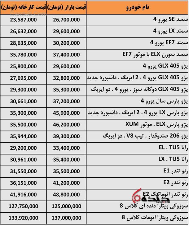 قیمت ماشین در ایران